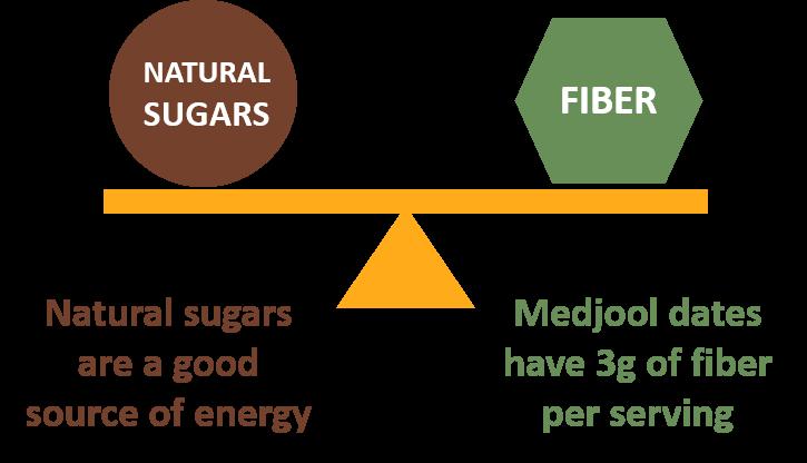 sugar vs fiber-1